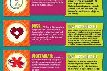 How Pistachios Fit Into Today's Popular Diets Infographic