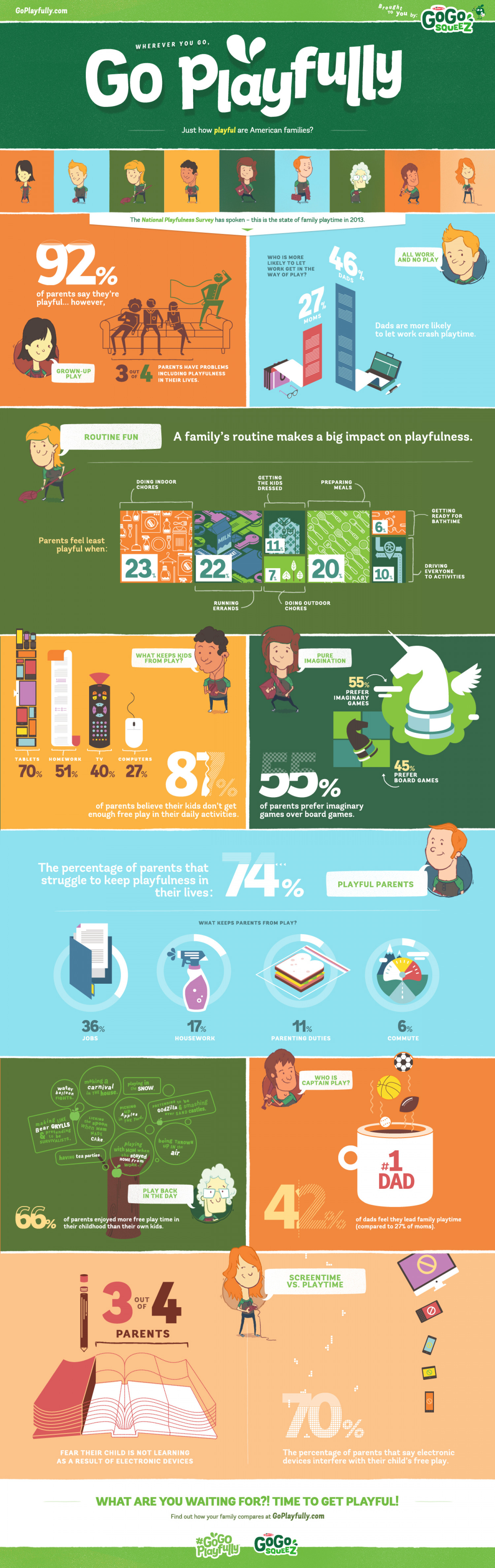 How Playful Are American Families? from GoGo squeeZ Infographic