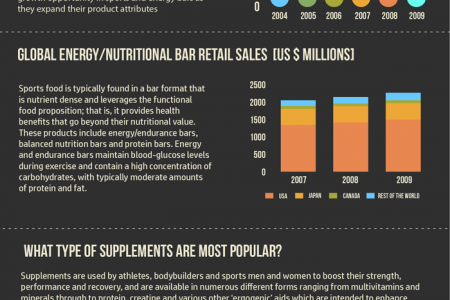 How Popular Are Sports Supplements? Infographic