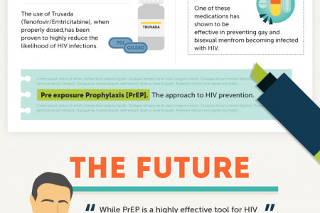 How Prep is making Impact on HIV in Young Gay and Bisexual Men Infographic