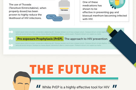 How PrEP Is Making Making An Impact On HIV In Young Gay and Bisexual Men Infographic