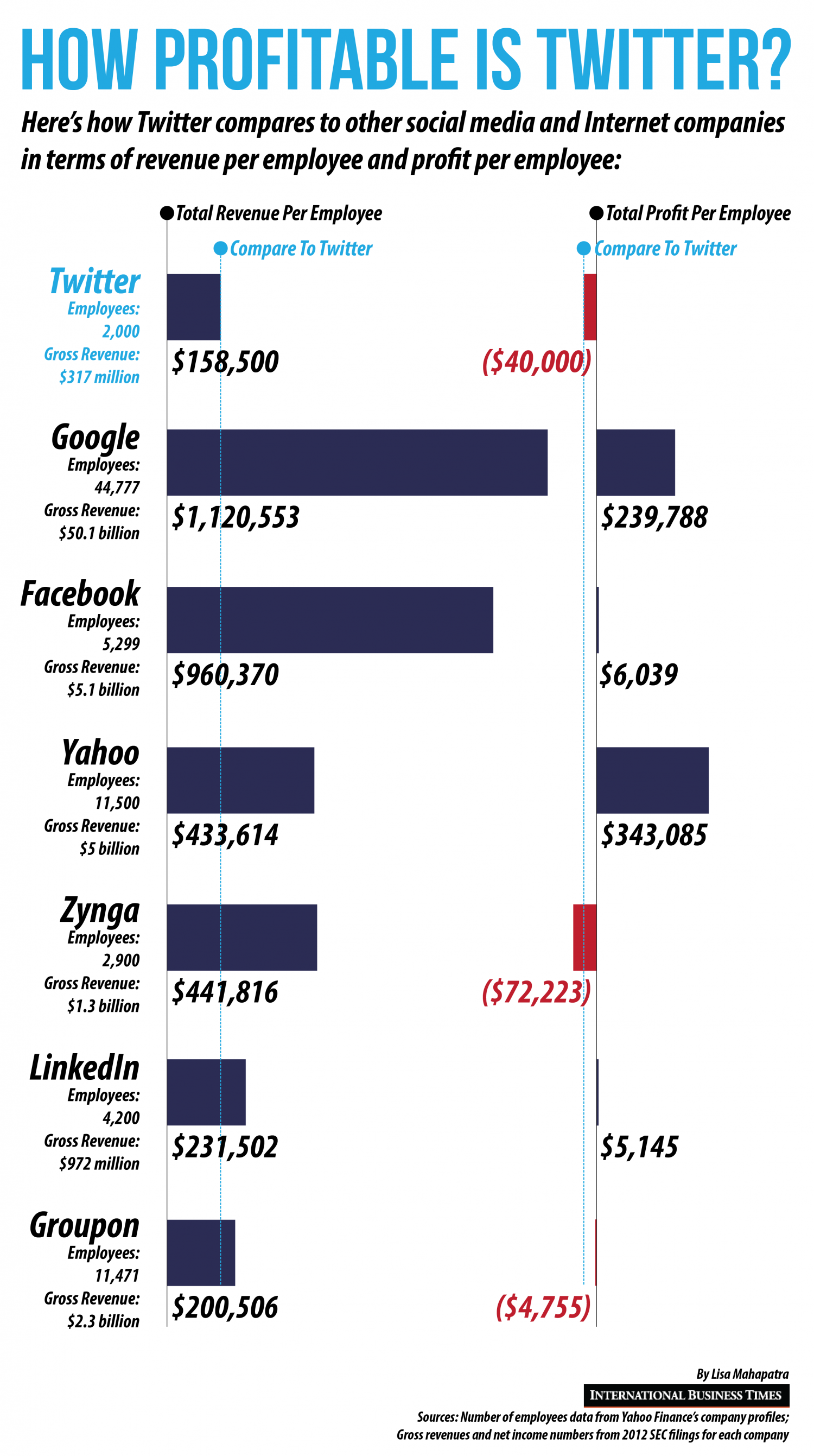 How Profitable Is Twitter? Infographic