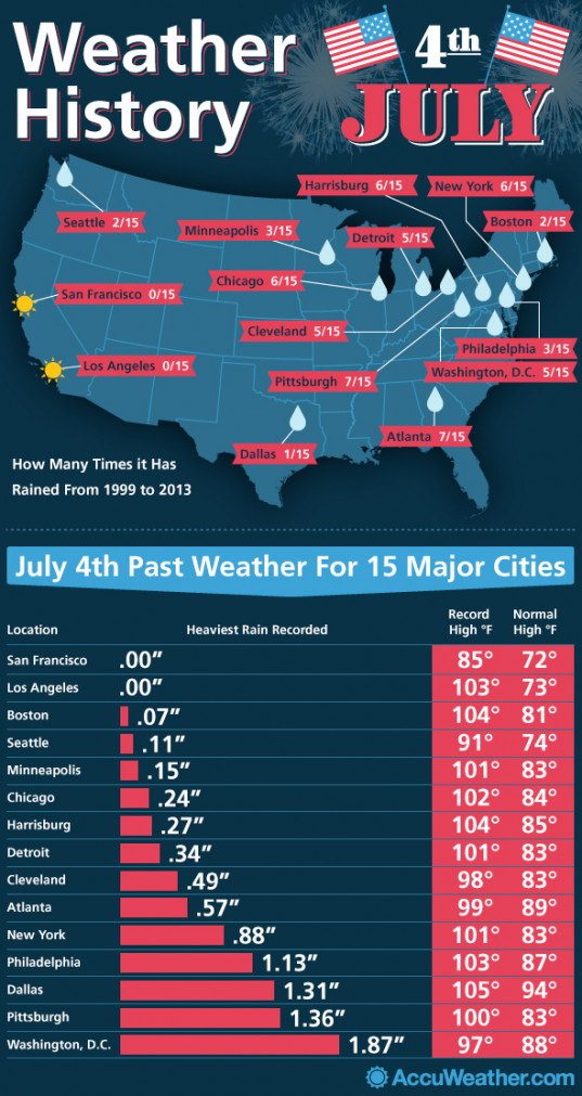 How Prone Is Your City To Rain On the 4th of July?