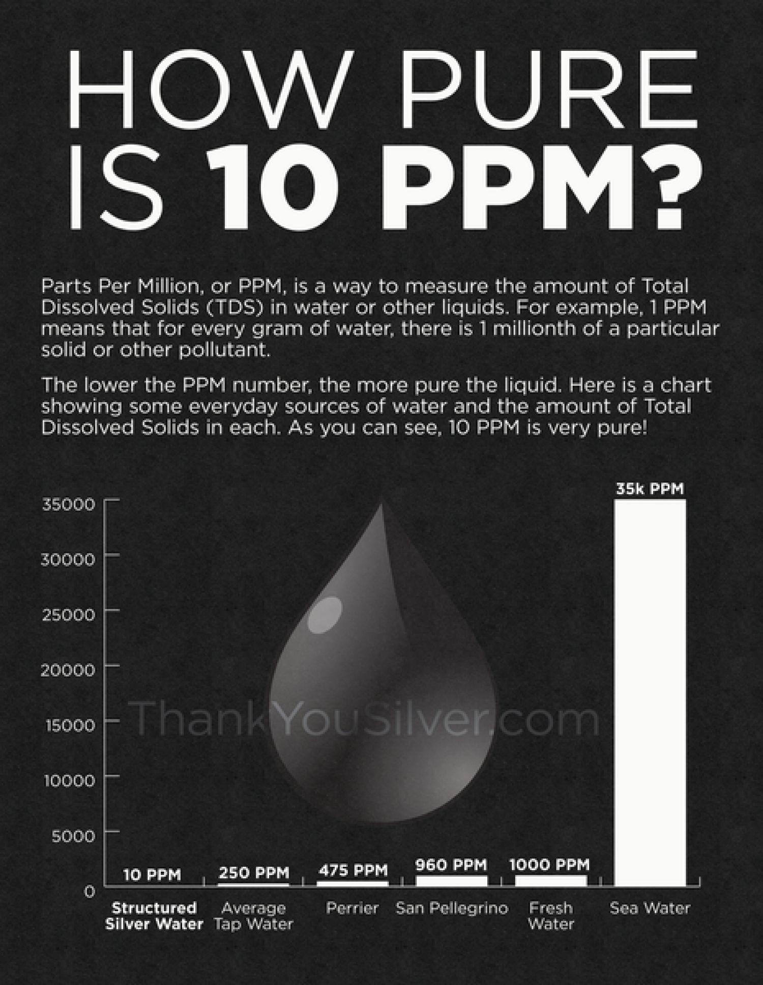 How Pure is 10 PPM? Infographic