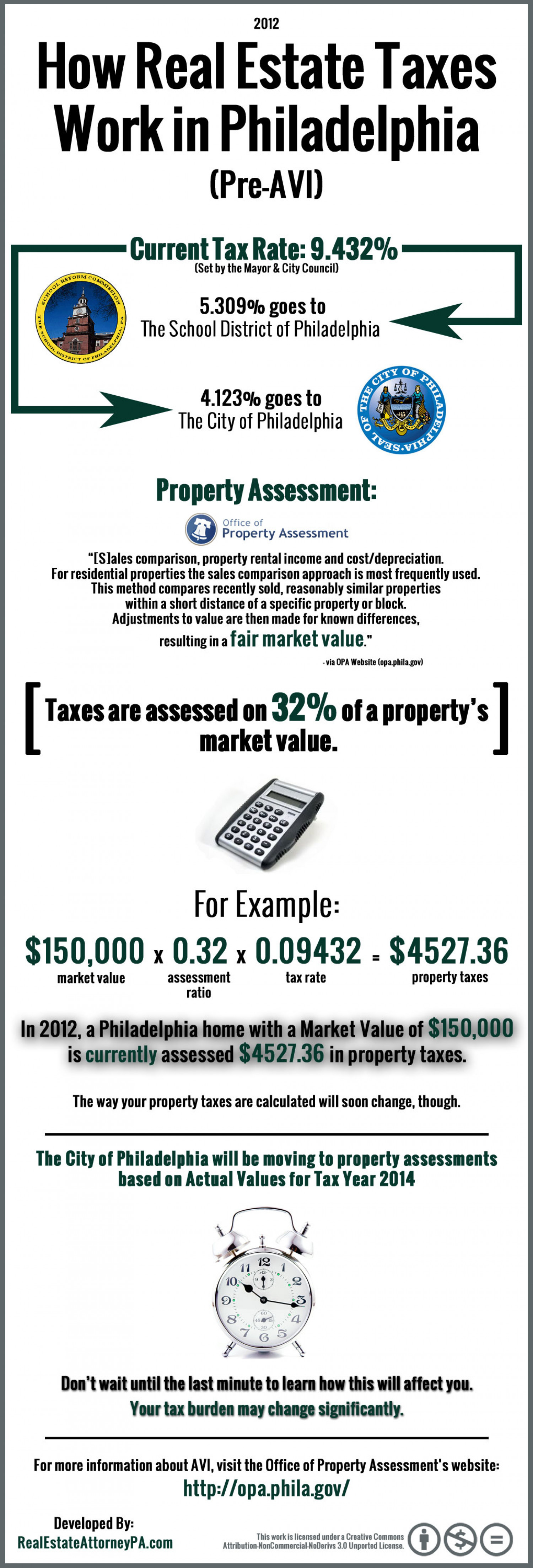 How Real Estate Taxes Work in Philadelphia (Pre-AVI) Infographic