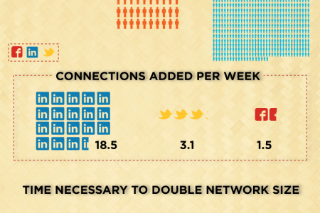 How Recruiters are Using Social Media Infographic
