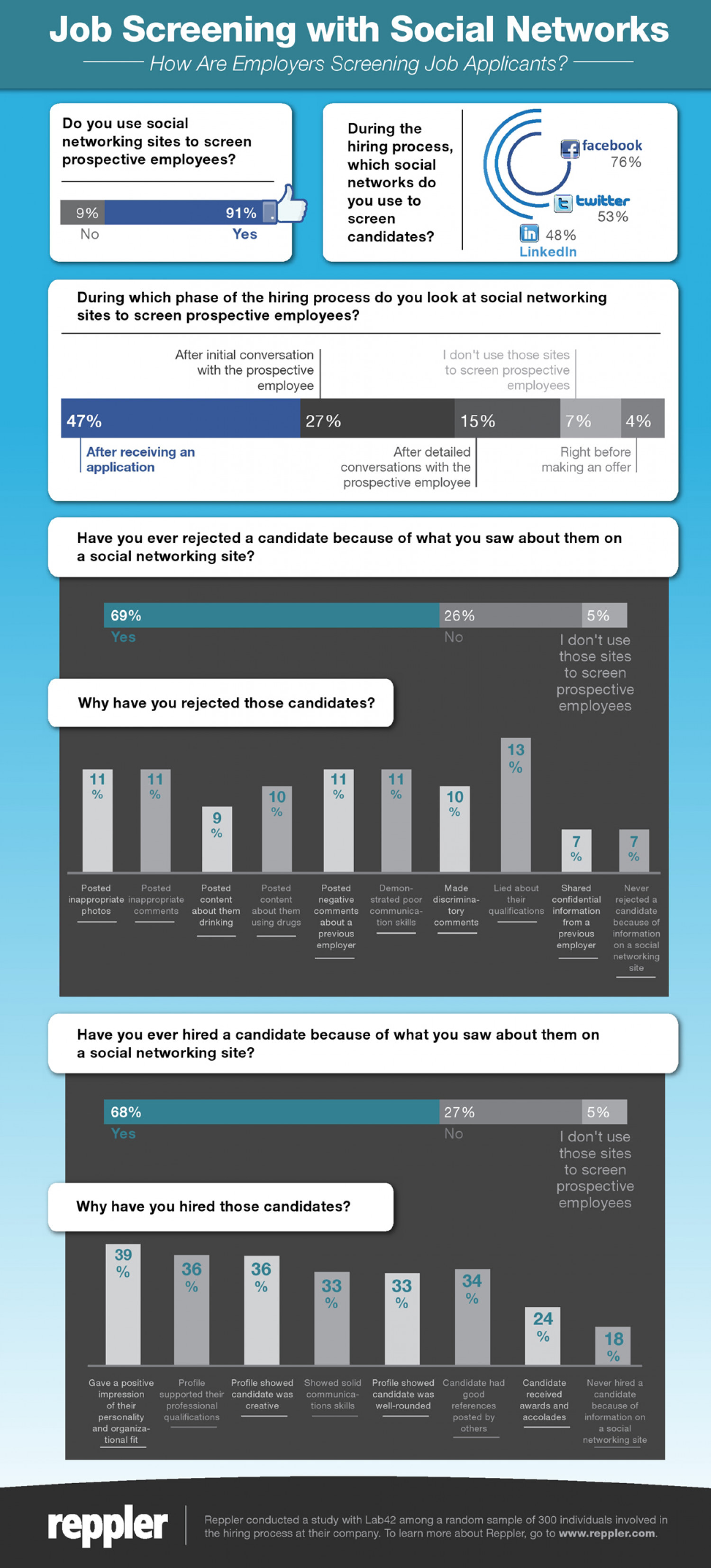 How Recruiters Use Social Networks to Screen Candidates Infographic
