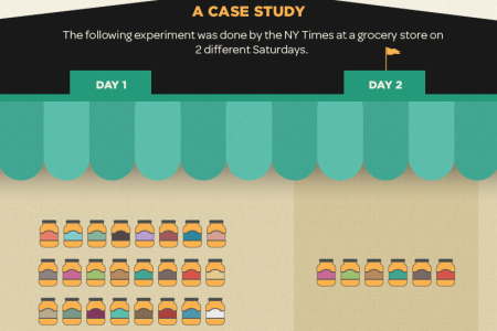 How Reducing Options Can Increase Your Conversions Infographic