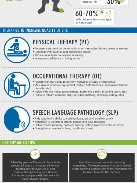 How Rehabilitation Services Help You Embrace Aging Infographic
