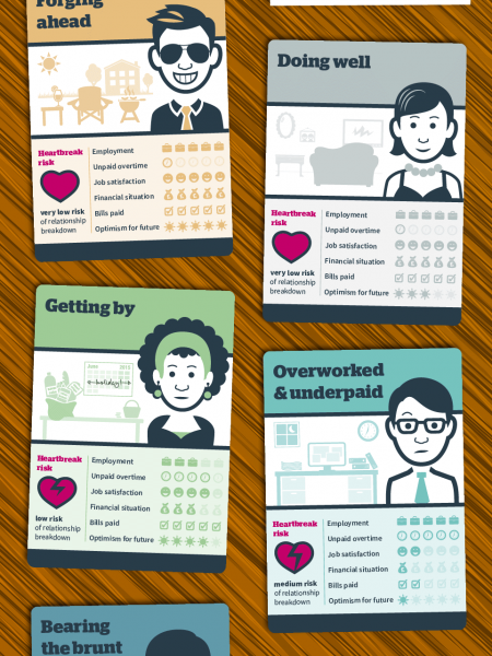 How relationships are affected by a recession Infographic