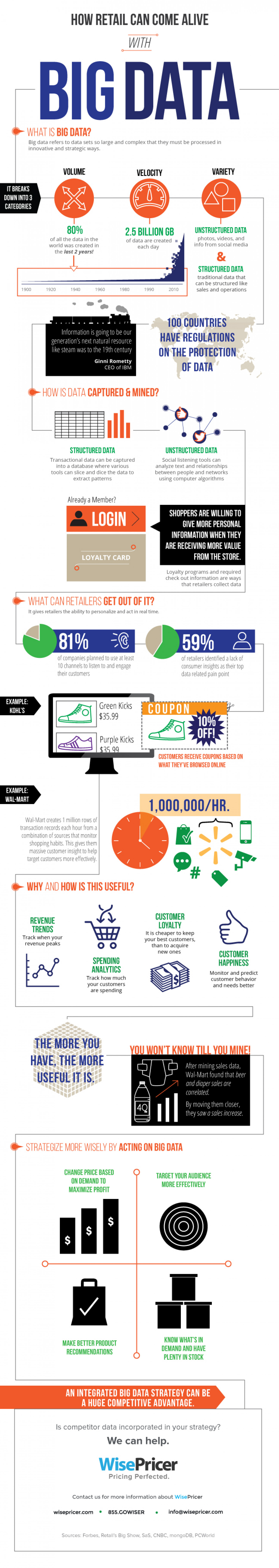 How Retail Can Come Alive with Big Data Infographic