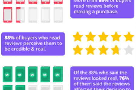 How Reviews Impact Holiday Sales Infographic