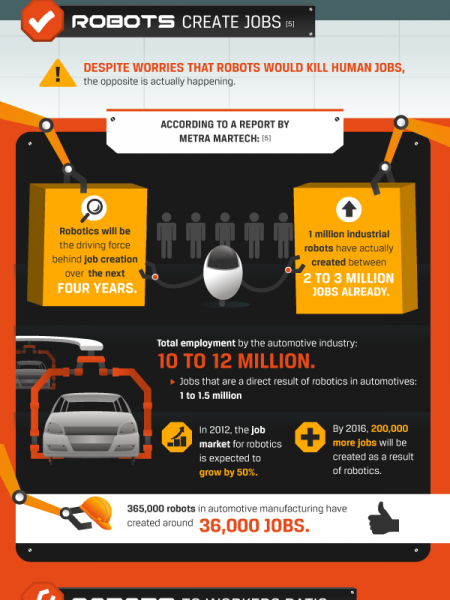 How Robots Will Help Bail Out The Auto Industry Infographic