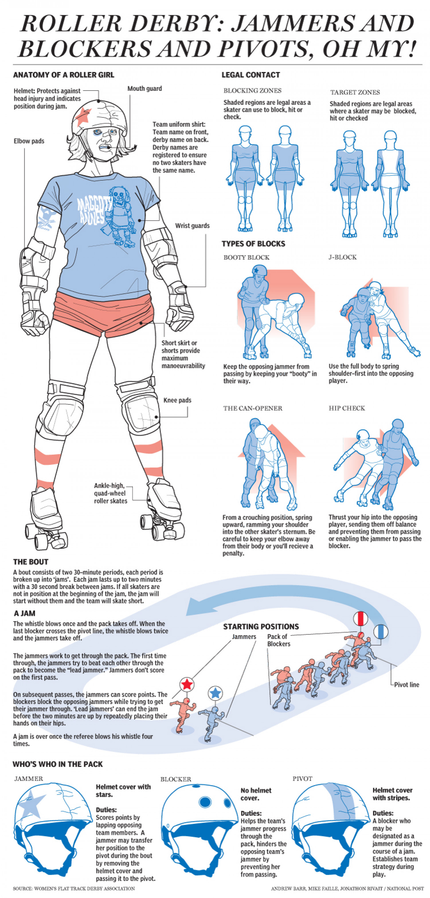 HOW ROLLER DERBY WORKS Infographic