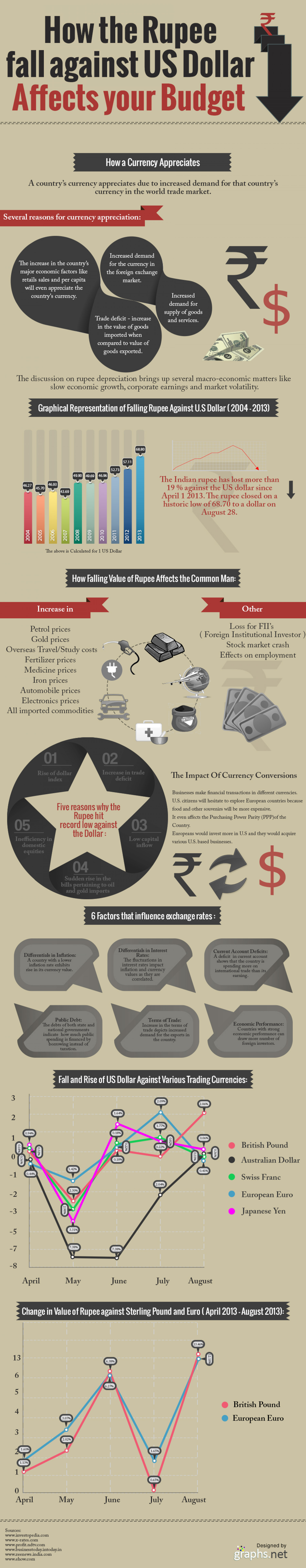 How rupee fall against US dollar affects your budget Infographic