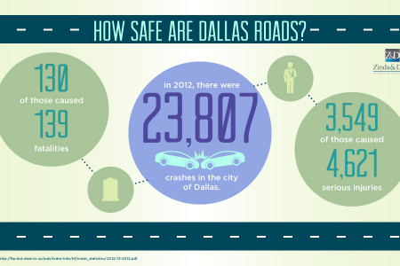 How Safe are Dallas Roads Infographic