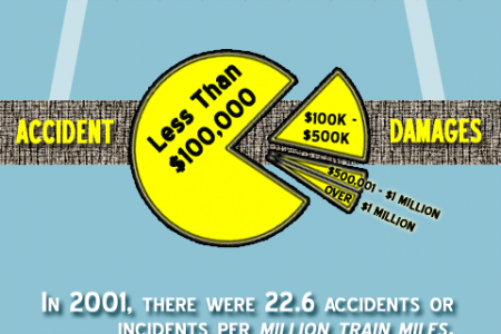 How Safe Is U.S. Rail? Infographic