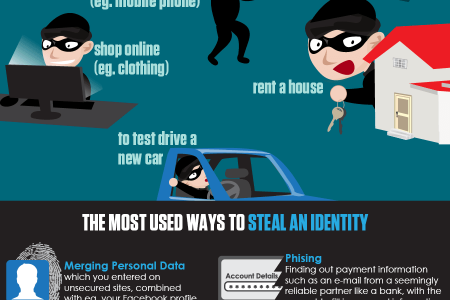 How safe is your identity? Infographic