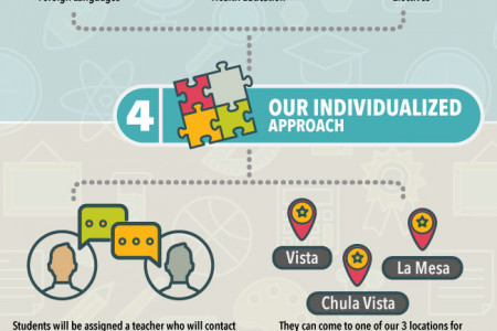 How San Diego Virtual School Works Infographic