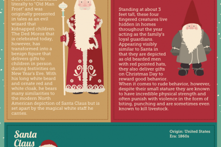 How Santa Came to Be Infographic
