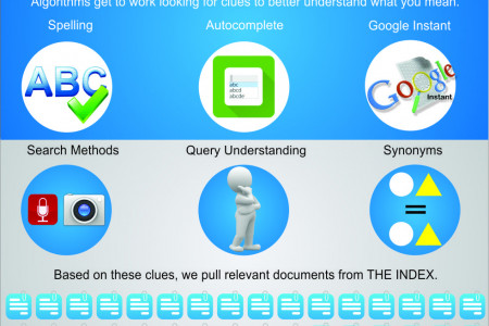 How Search Works from Algorithms to Answers Infographic