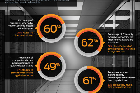 How Secure is Your Data Center? Infographic