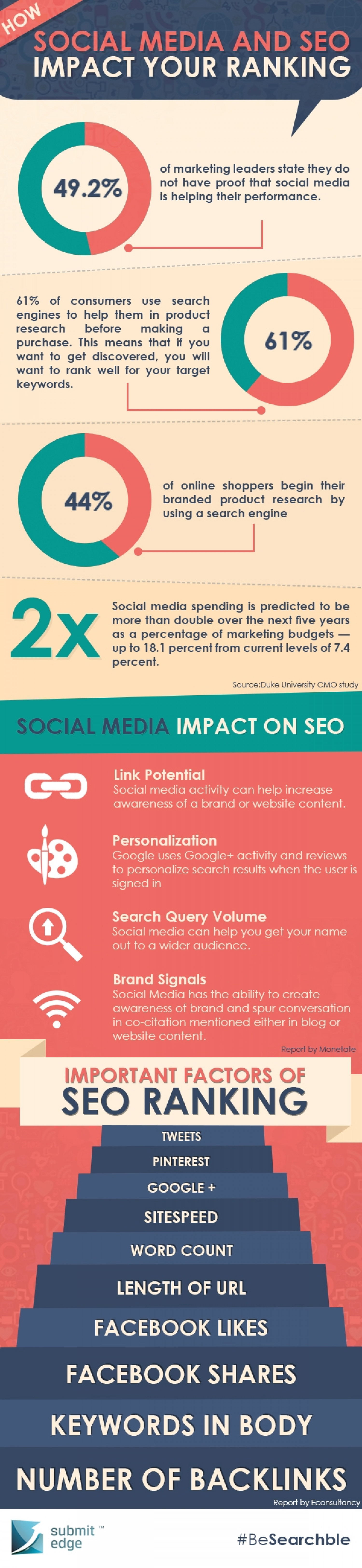 How SEO and Social Media affect your Website Ranking? Infographic