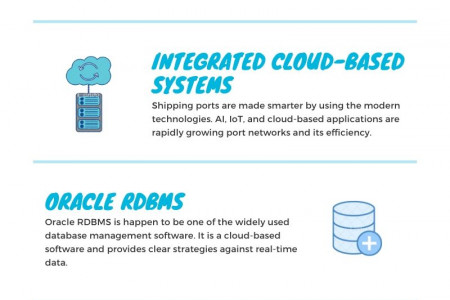 How Shipping Ports Turns Smarter Infographic