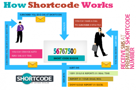 How Shortcode SMS Works Infographic