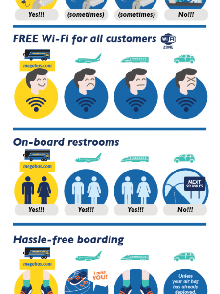 How Should You Go from Here to There with Megabus? Infographic