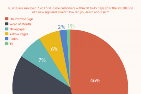 How Signs Benefit a Business Infographic