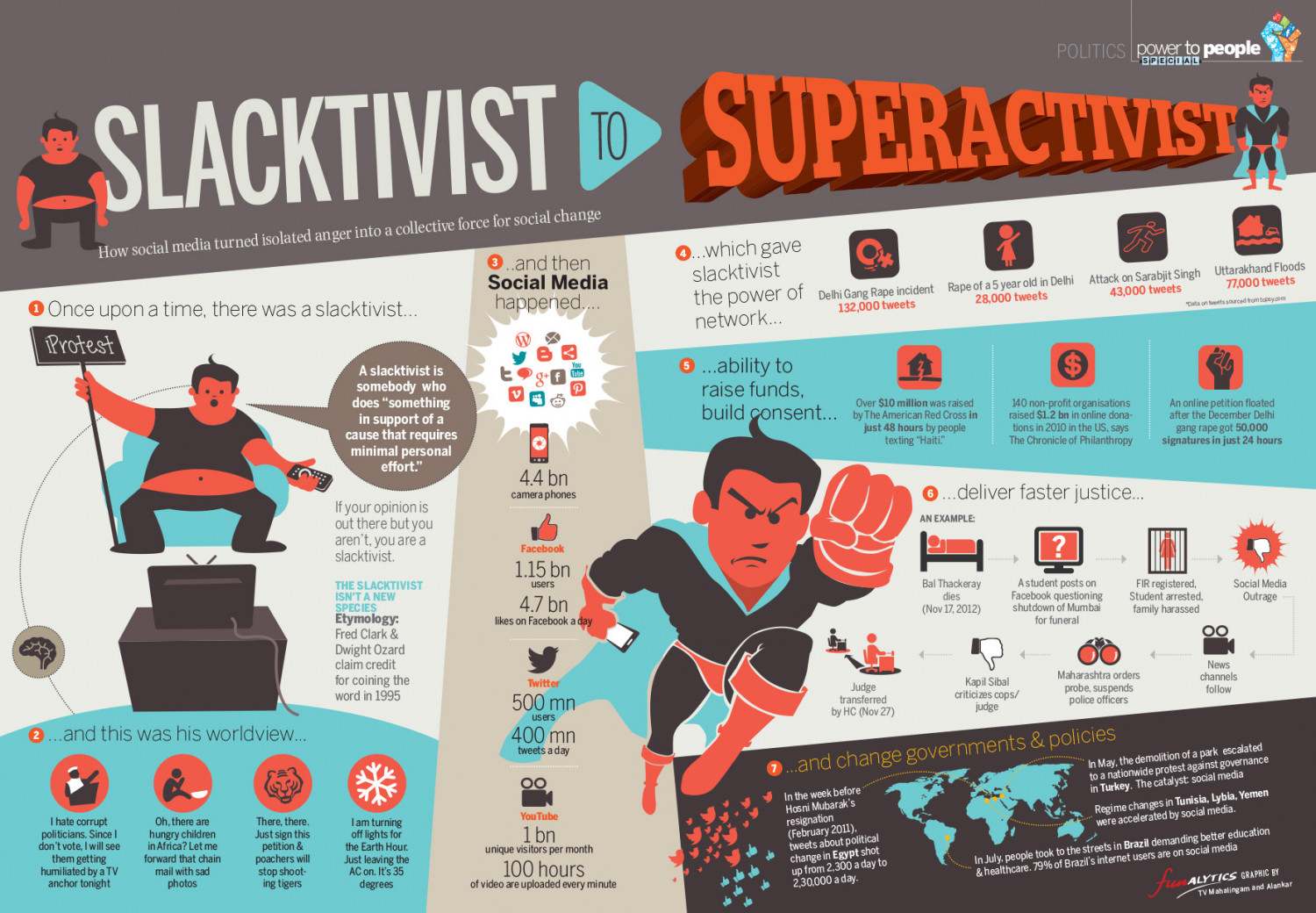 How Slacktivist Became Superactivist Infographic
