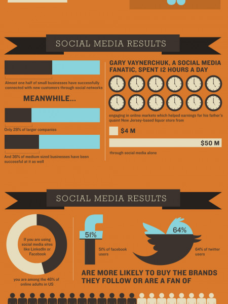 How small biz uses social media (infographic) | Digital Media ... Infographic