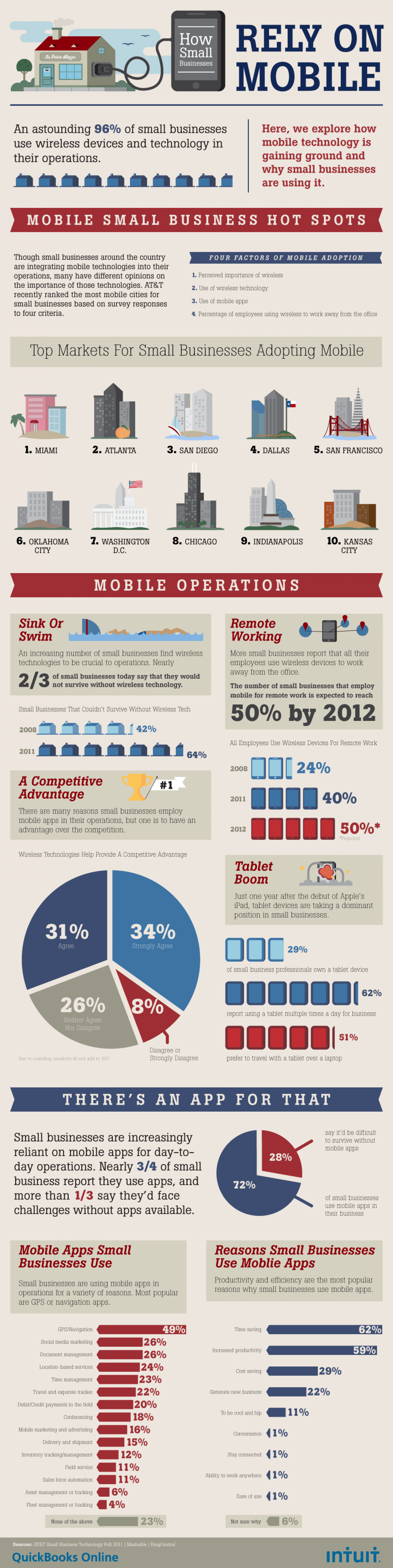 How Small Business Has Gone Gaga for Mobile Infographic