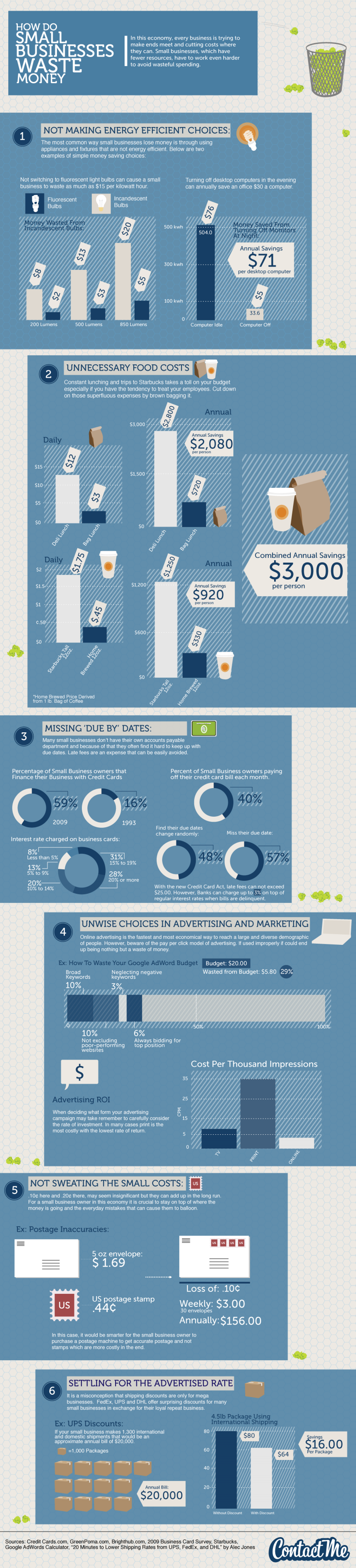 How Small Businesses Waste Money Infographic