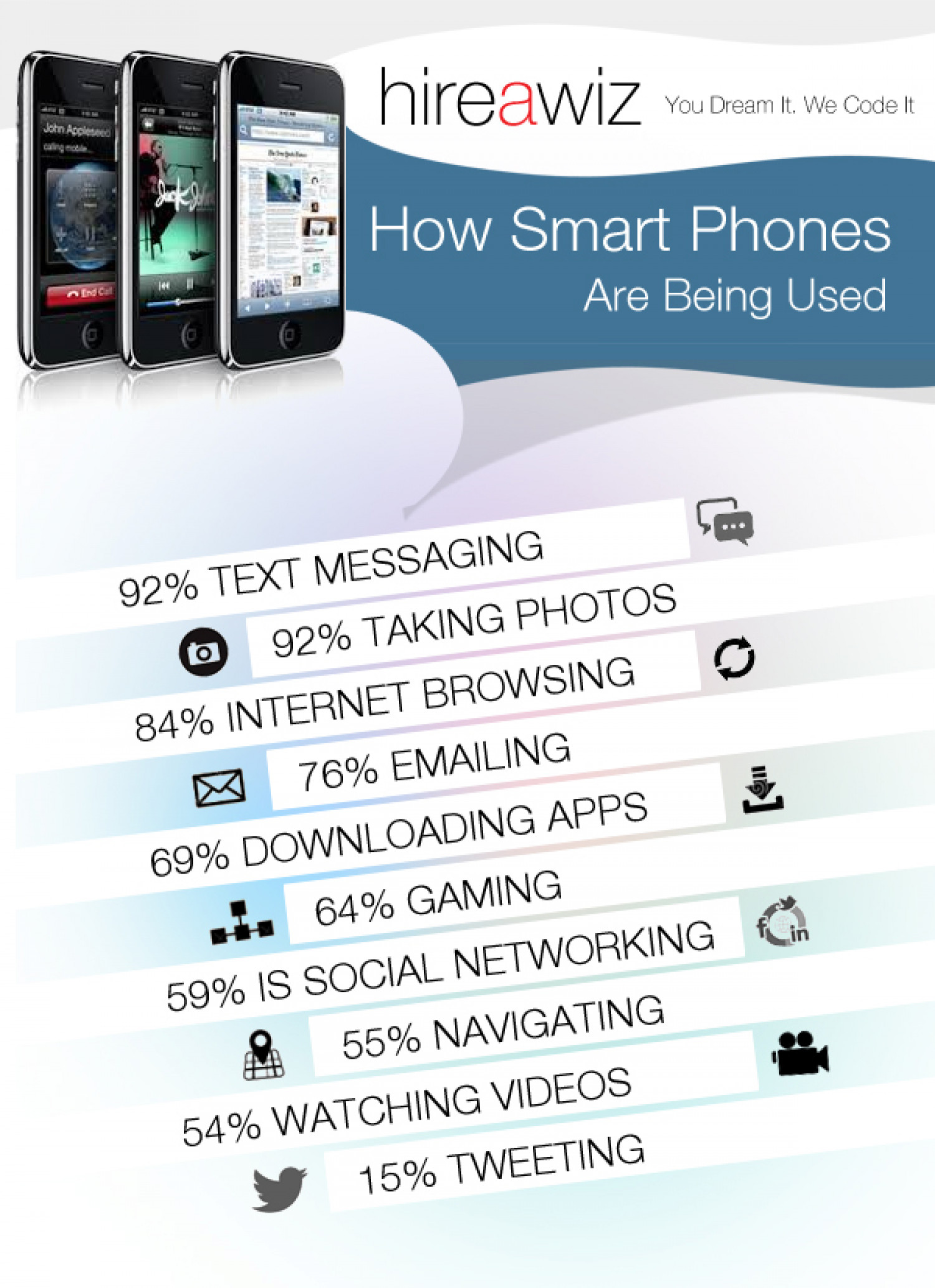 How Smart Phones Are Being Used Infographic