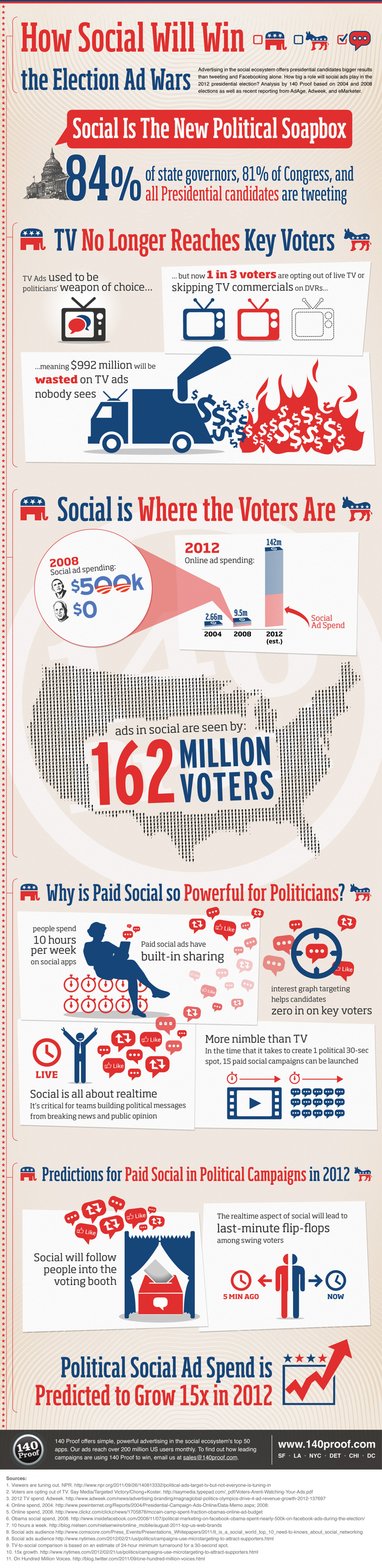 How Social Ads Will Win the Election Ad Wars Infographic