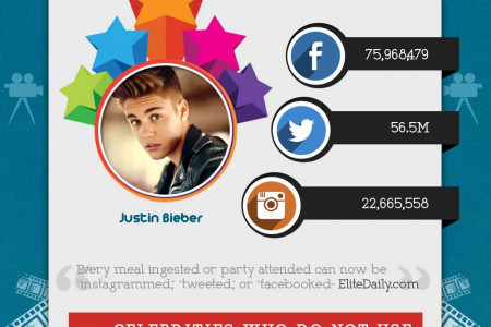 How social are the Celebrities on Social Media Infographic