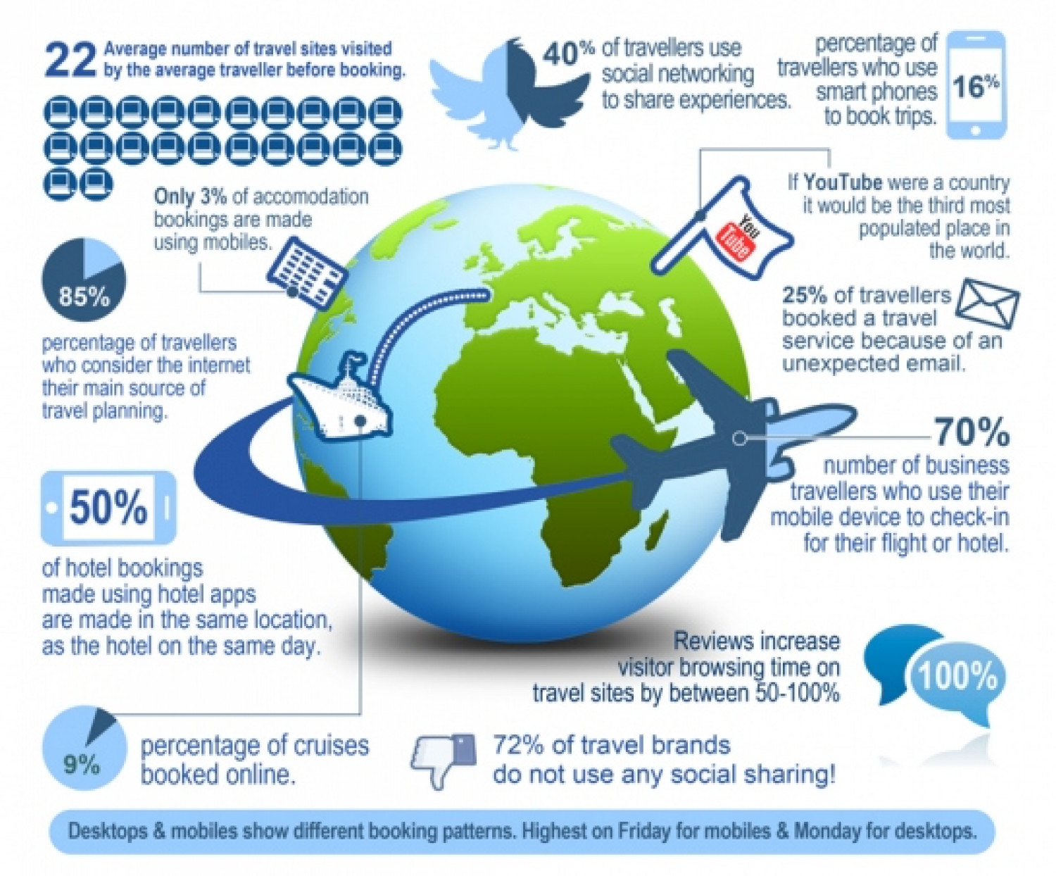 How Social Media Changed People Travel Infographic
