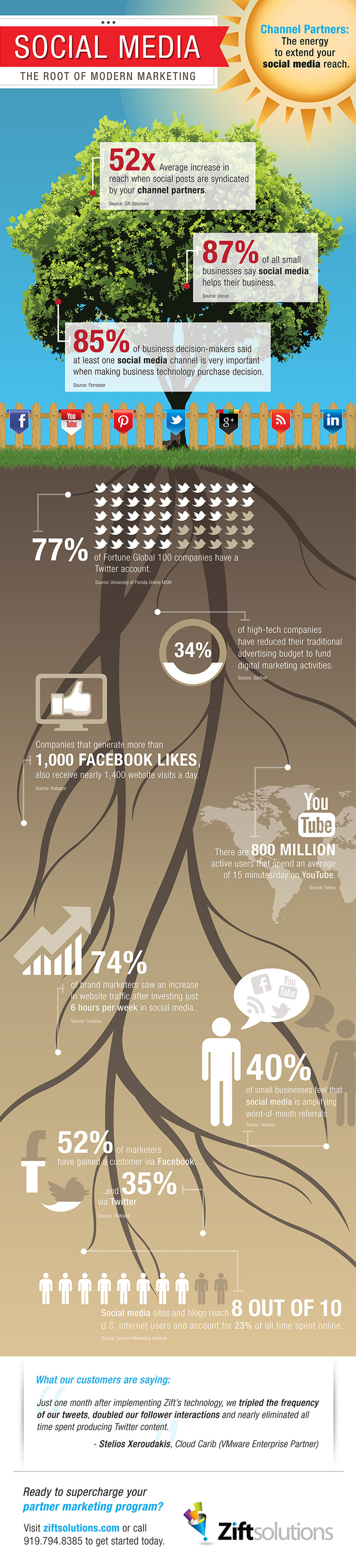 How Social Media Extends the Reach of Channel Partners Infographic