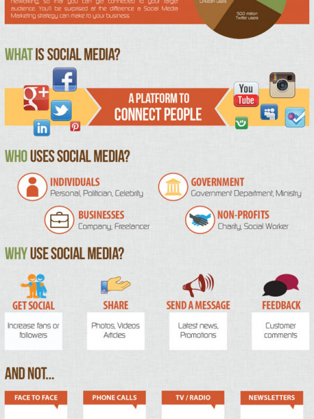 How Social Media Help To Grow Audiences Infographic