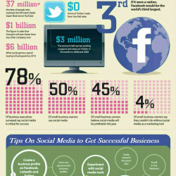 How Social Media Impact On Online Shopping Visual Ly