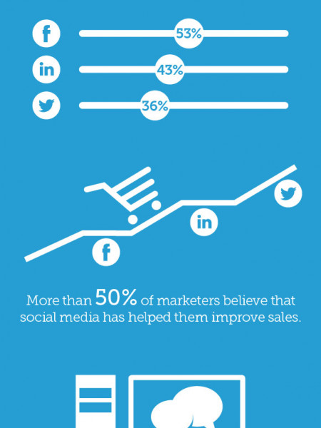 How Social Media Influence Businesses Infographic