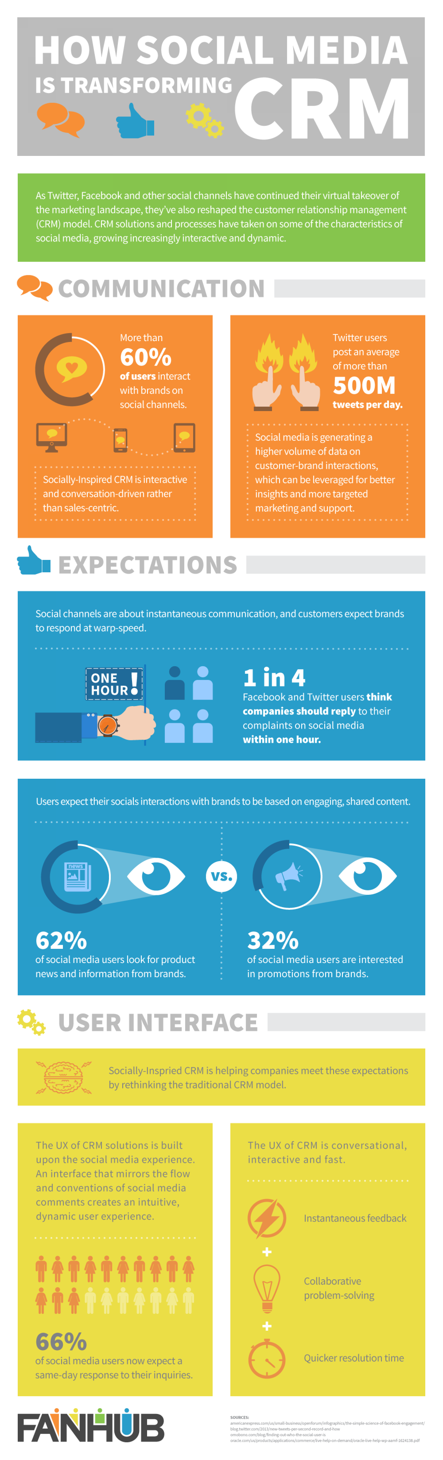How Social Media is Transforming CRM Infographic