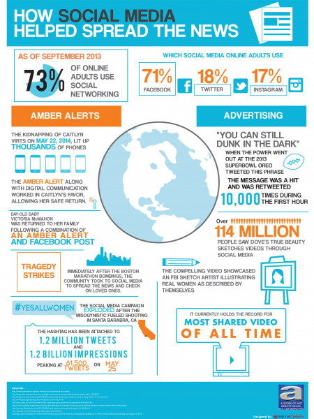 How Social Media Helped Spread the News Infographic