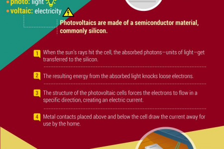 How Solar Electric Systems Work Infographic