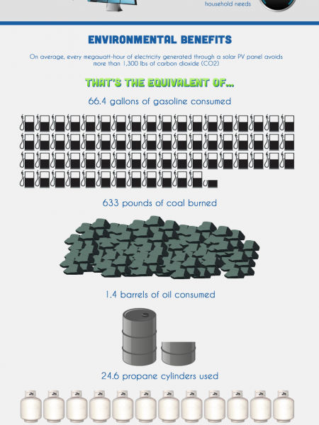 How Solar Energy Helps the Environment Infographic