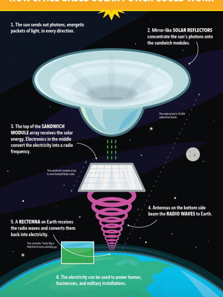How Space-Based Solar Panels Could Work Infographic