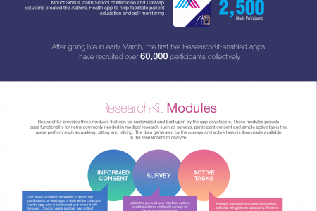 How Stanford Got 10000 Participants For Their Research in 24 Hours  Infographic