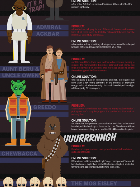 How Star Wars Characters Could Have Benefited From Online Training Infographic
